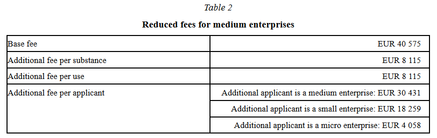 ECHA Fees medium