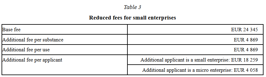 ECHA Fees small