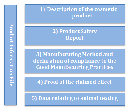 How to create your cosmetic Product Information File? | EcoMundo