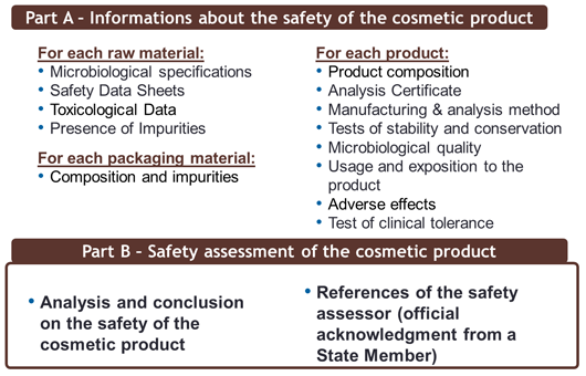 Place a cosmetic product on the EU market | EcoMundo's blog
